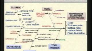 Mod-01 Lec-04 Advanced Machining Processes