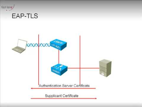 EAP-TLS and PEAP: what they are, part 1