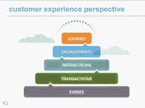 Customer Engagement Analytics - More Than a Sum of Interacti