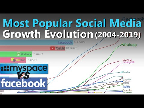 Most Popular Social Media - Growth Evolution (2004-2019)