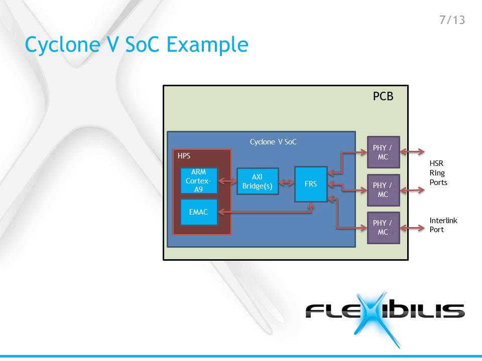 HSR/PRP - Flexibilis Redundant Switch IP Core (GbE)