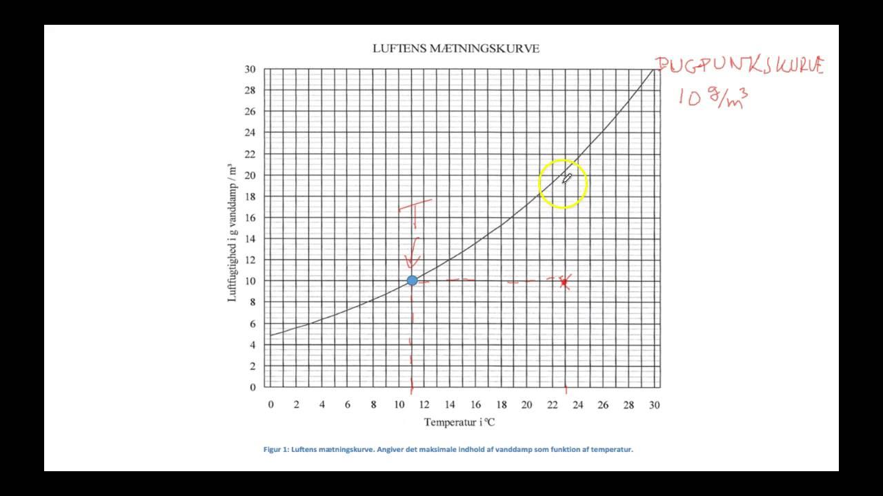 Dugpunktstemperatur og relativ luftfugtighed