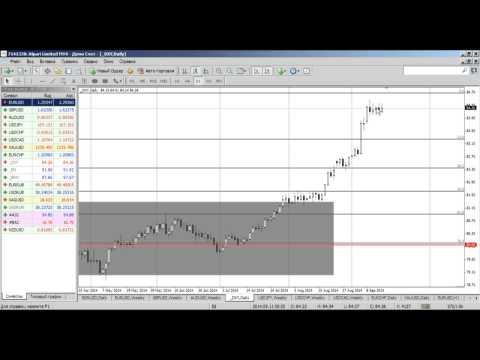 Среднесрочный анализ валютных курсов на Форекс от 15.09.2014