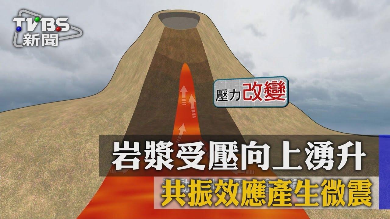 【TVBS】巖漿受壓向上湧升 共振效應產生微震 - YouTube