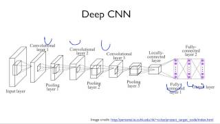 ML lab11-2: MNIST 99% with CNN