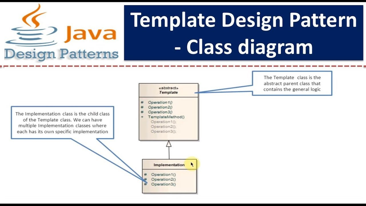 Template Design pattern or Template Method Design pattern - Class ...