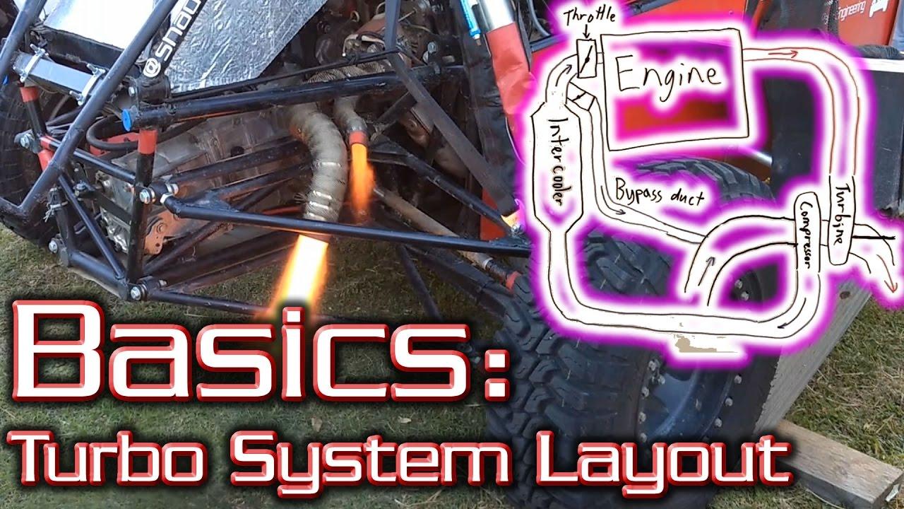 Turbo System Layout  The Basics Explained