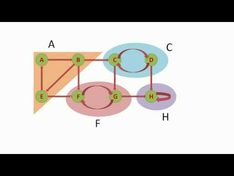 How to find strongly connected components in a graph part 1