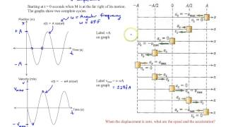 chapter 10 kinematics of shm graphing a mass attached to spring