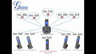 Grandstream DECT IP Phones - Flexibility