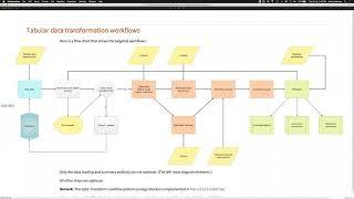 Multi-language Data-Wrangling Conversational Agent