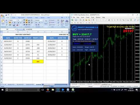 Nifty Positional Trading Strategies | Related Readings and Observations