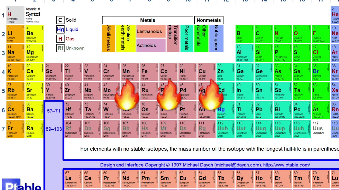 Periodic flow mr bux periodic table project youtube periodic flow mr bux periodic table project gamestrikefo Choice Image