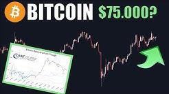 $75.000 Bitcoin Prognose realistisch?! Eine ETH Fail-Transaktion kostet $2,5 Mio.