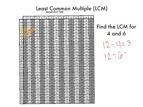 Lcm With A Multiplication Table Youtube