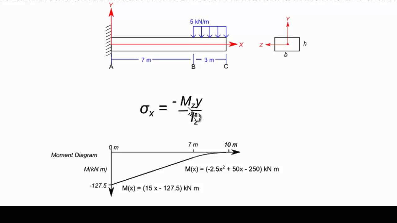 Bending Moment Diagram Beam Calculator Electrical Wiring Shear Cantilever Determining Stress With The Flexure Formula Youtube Continuous
