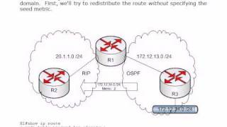 CCNP ROUTE Bulldog Boot Camp:  RIP Route Redistribution