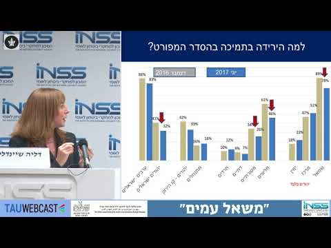 INSS: Palestinian-Israeli Pulse (in Hebrew)