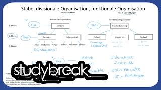 Stäbe Divisionale Organisation Funktionale Organisation  Unternehmensführung