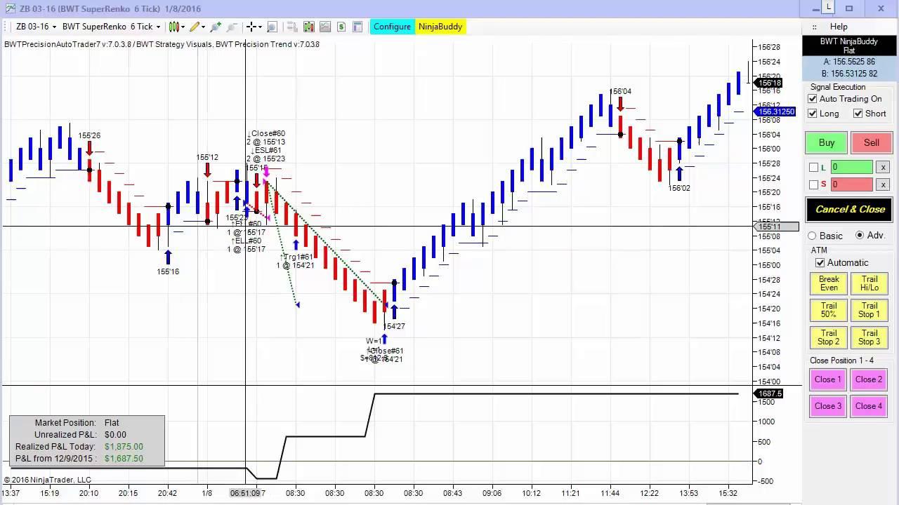 Fdax trading system