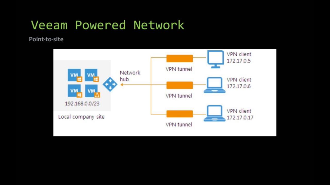 What is Veeam Powered Network (VeeamPN) and why you need it