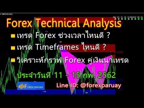 เทรด Forex ในช่วงเวลาไหนดี Timeframes ไหนดี และวิเคราะห์กราฟ Forex 11-15/02/62