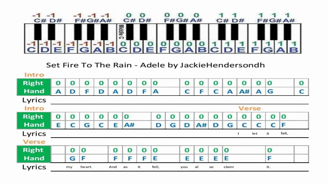 Set fire to the rain adele music sheet youtube set fire to the rain adele music sheet hexwebz Choice Image