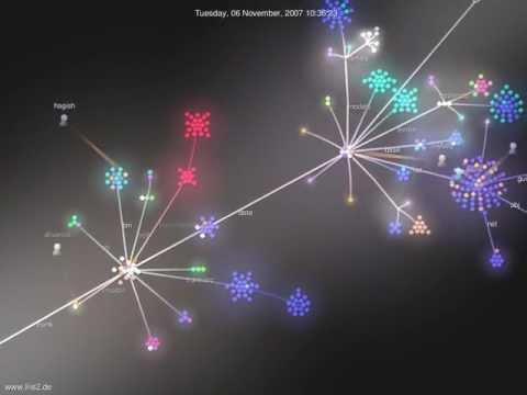 Iris2 - development visualisation from 20.08.2006 to 02.02.2011
