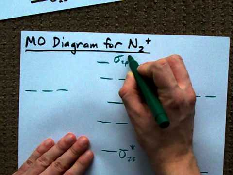 Mo Diagram For N2 Molecular Orbital Youtube