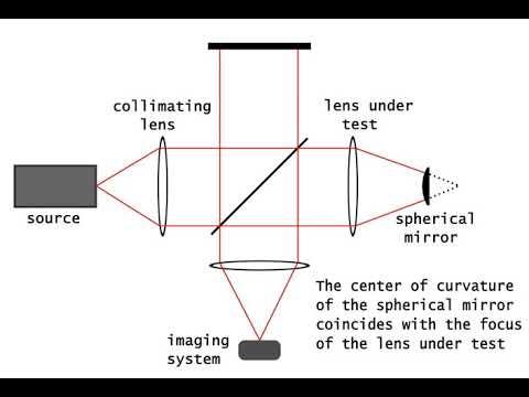 Twyman–Green interferometer | Wikipedia audio article
