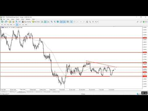 A technical overview for the end of the week 17.07.2020 | Point Trader Group