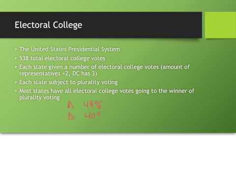 Plurality Voting