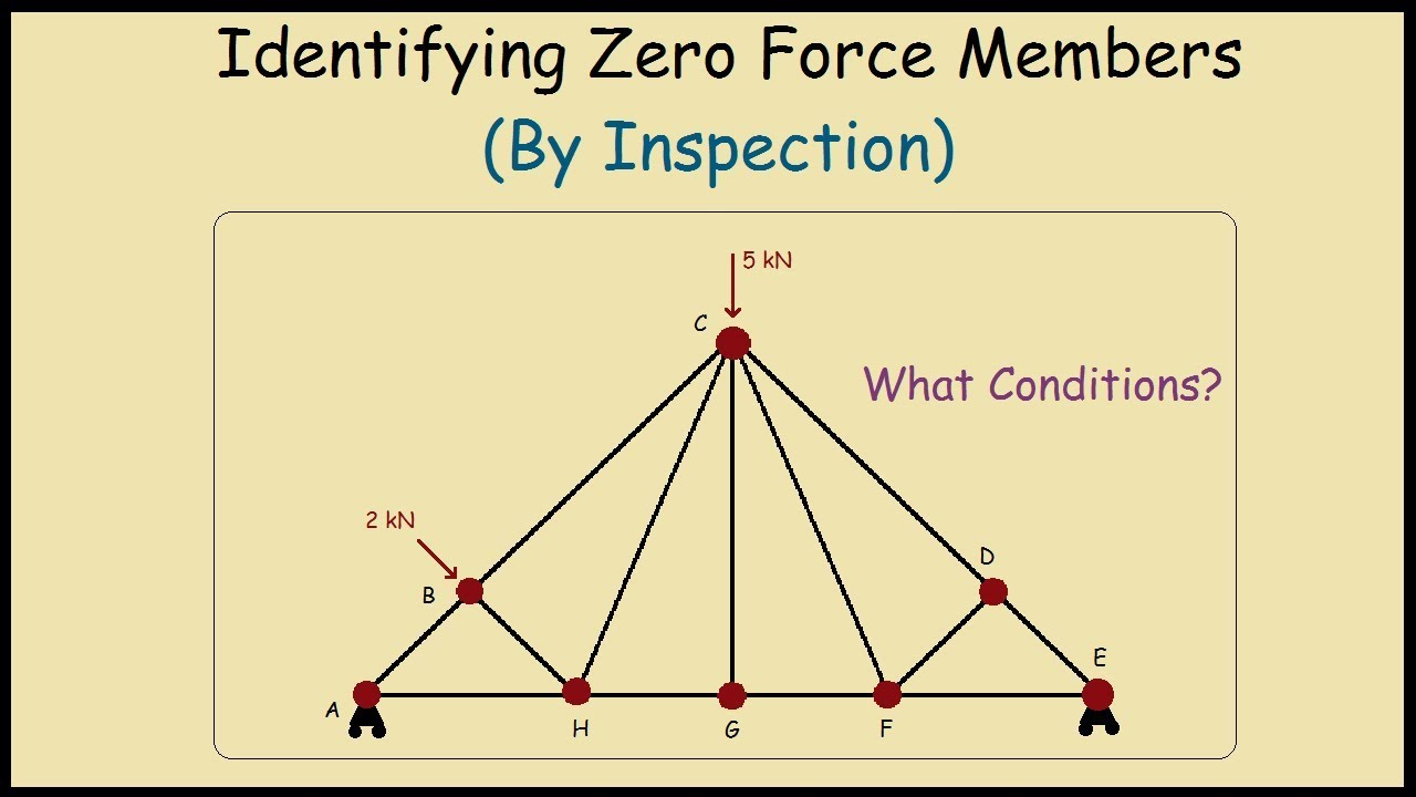 417d90ee4e2cd How to identify zero force members in a truss by inspection - YouTube