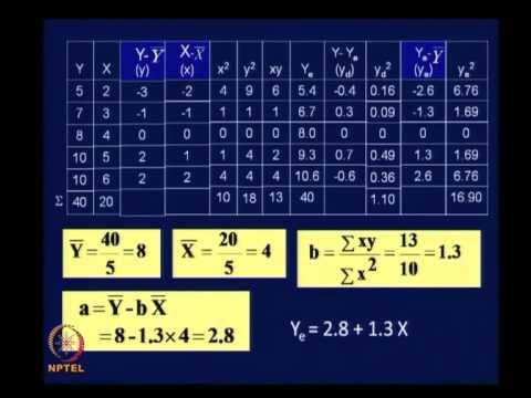 Mod-03 Lec-10 Trip Generation Analysis Contd.