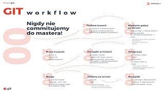 GIT: Rekomendowany workflow w pracy zespołowej [ⓘ Kurs Gita, Moduł 07, Lekcja 05]