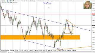 Weekly Forex Analysis, 25th February - 1 March 2019, Entry Points, Main Pairs, Gold