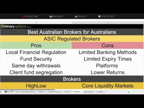 Best Offshore & Australian Regulated Binary Options Brokers for Australians