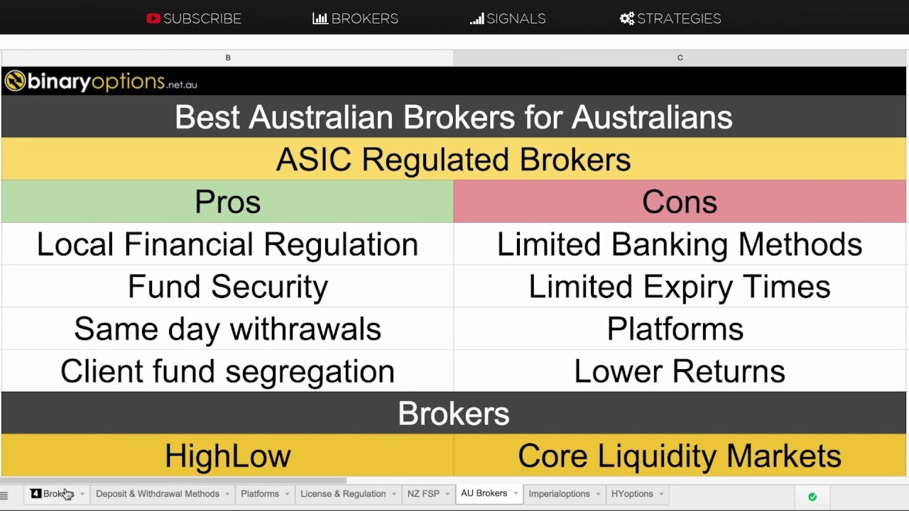 Australian regulated binary options
