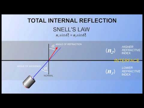 Physics of Fiber Optics
