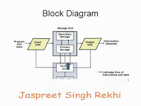 block diagram computer block diagram - youtube
