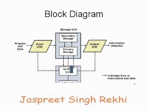 Block Diagram  YouTube