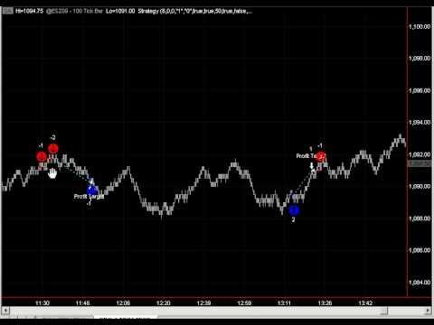 E-mini s&p 500 trading strategy