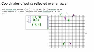 Coordinates of points reflected over an axis