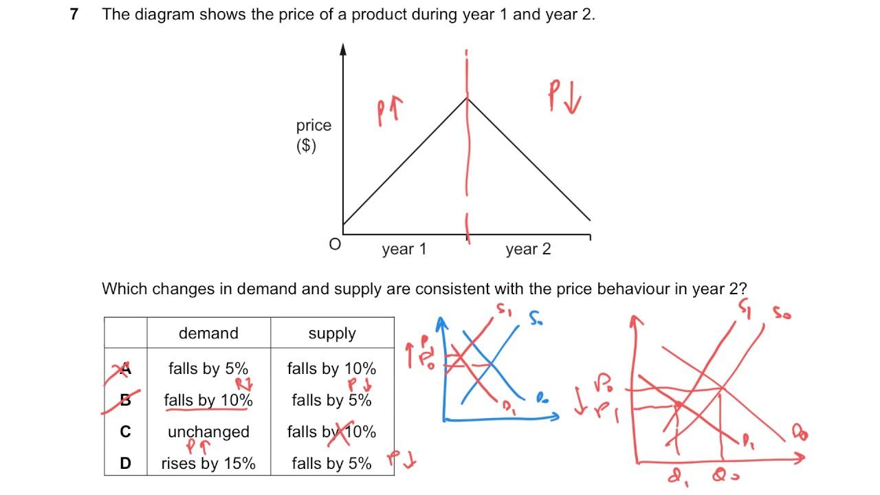 Download June 2016 O level Economics Paper 1 v2
