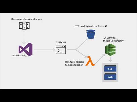 .NET/VSTS Demo - Continuous Integration on AWS