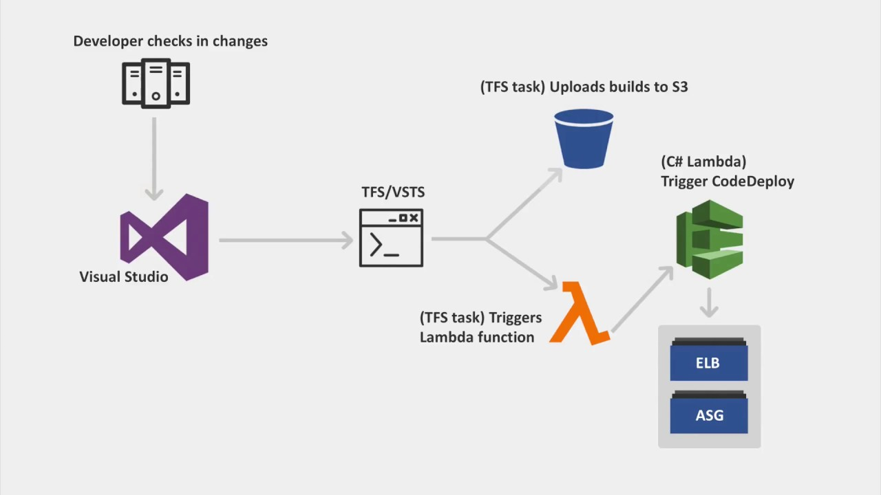 NET/VSTS Demo - Continuous Integration on AWS
