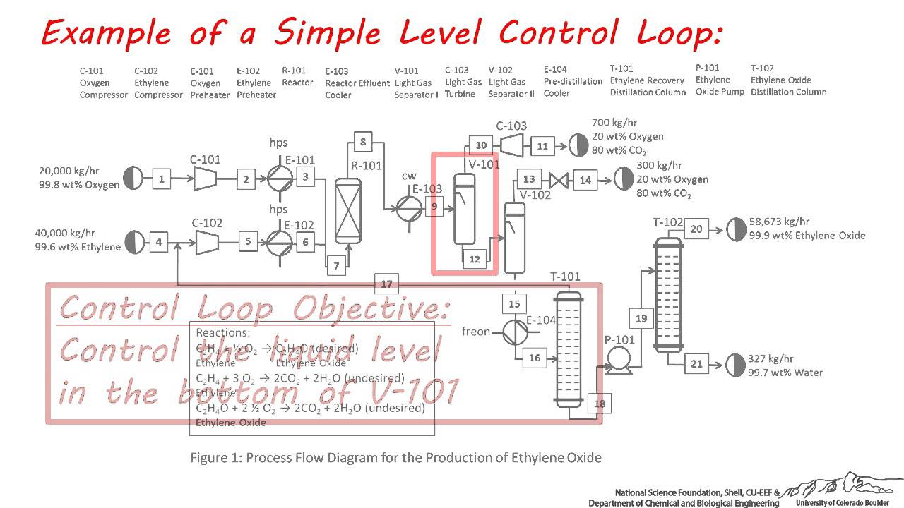 hight resolution of pfds simple control loops part 2