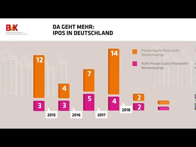 Da geht mehr: IPOs in Deutschland