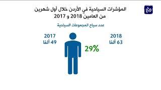 ارتفاع عدد السياح الى المملكة 7% خلال أول شهرين من العام الحالي