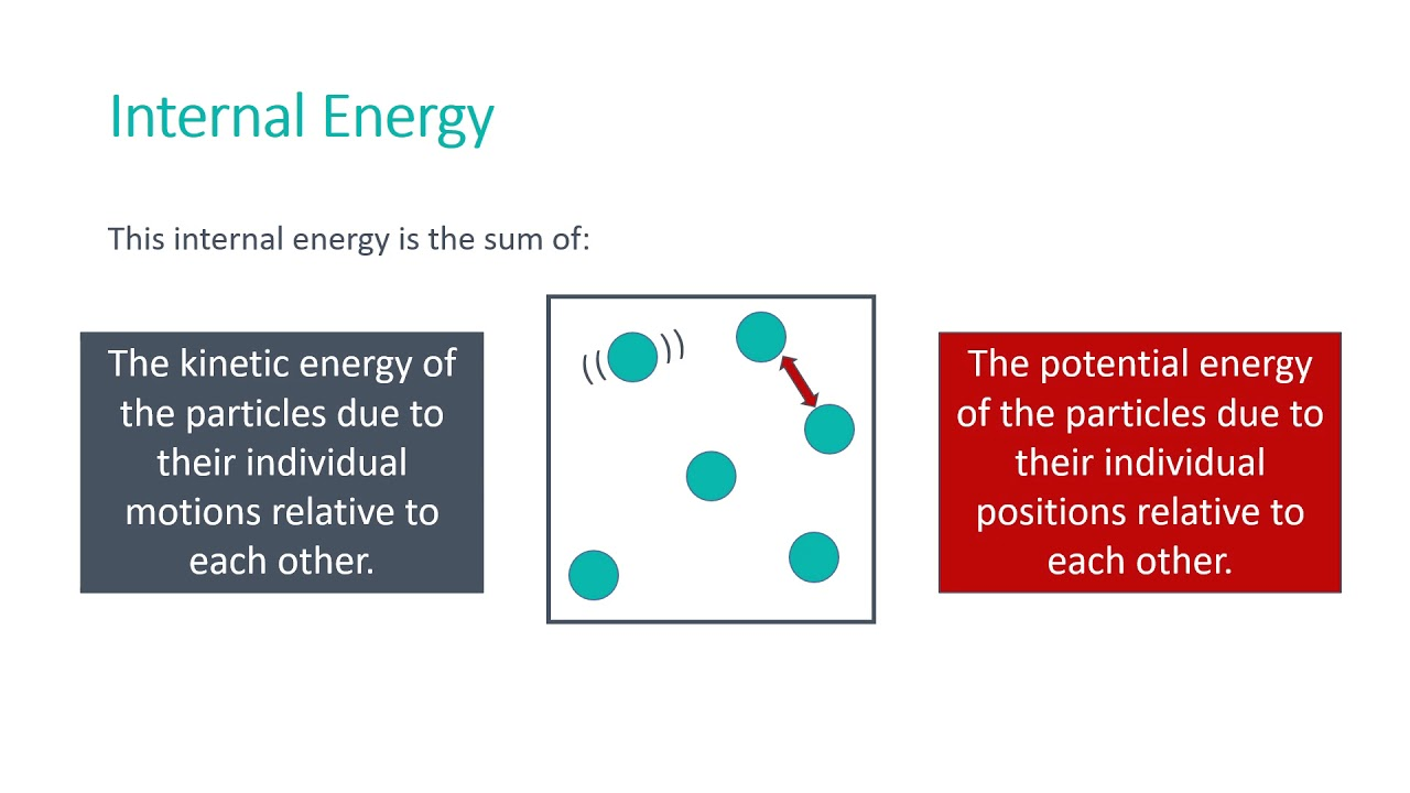What is internal energy 32